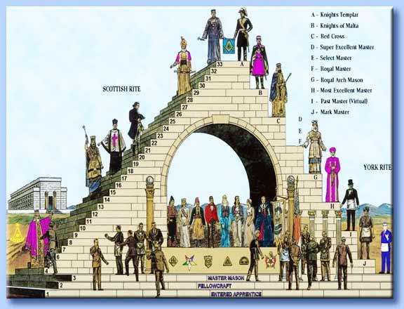 struttura piramidale della massoneria