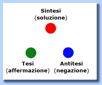 tesi antitesi e sintesi - processo triadico
