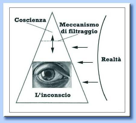 piramide della percezione