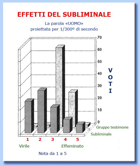 tabella effetti del subliminale